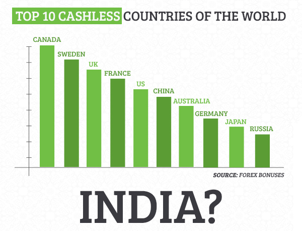 Top 10 cashless countries of the world