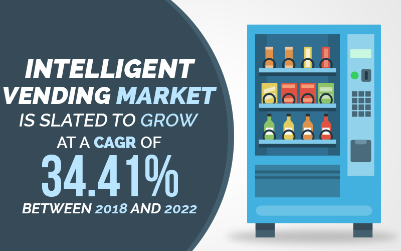 Intelligent vending market